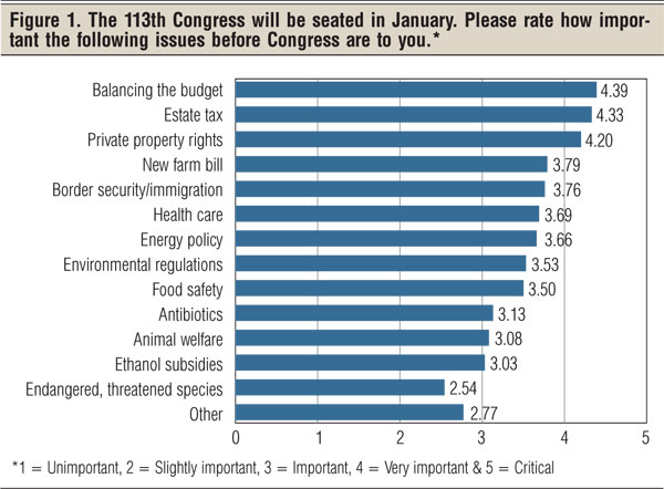 beef industry outlook on Congress
