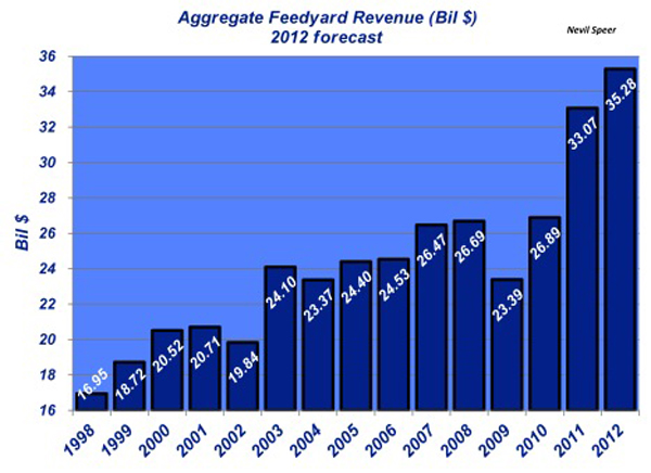 aggregrate feedyard revenues