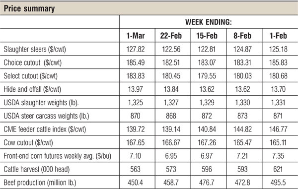 march beef cattle price summary