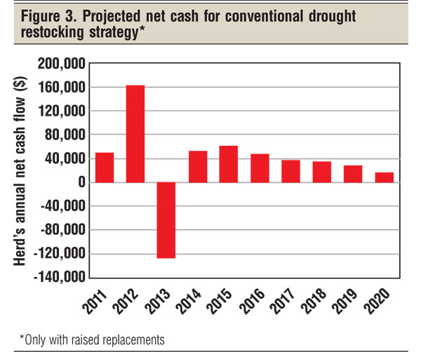 net cash for drought restocking