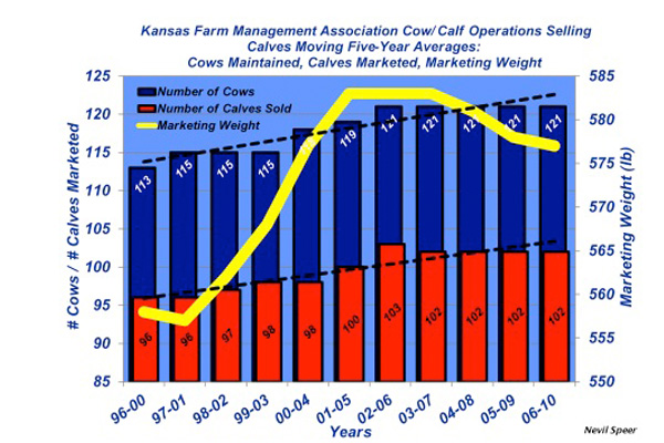 kansas farm managment cowherd numbers
