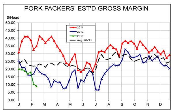 pork packers estimated margins cme report
