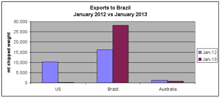 exports to brazil