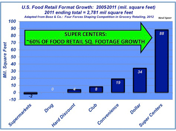 retail trend goes to super centers