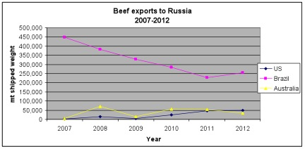 beef exports to russia