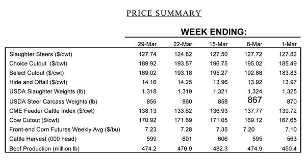 april cattle price summary
