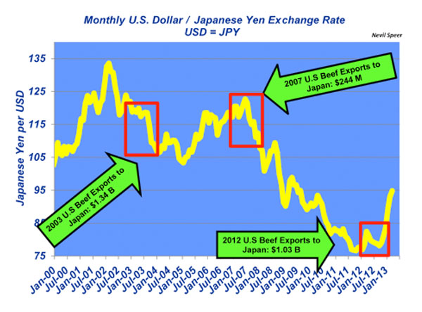 monthly u.s. dollar vs japenese yen