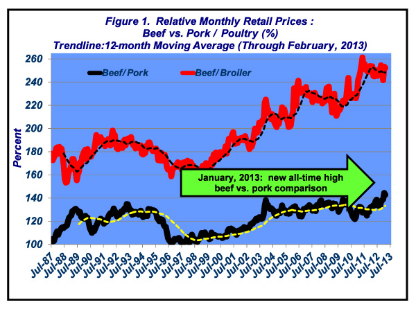 relative retail beef price