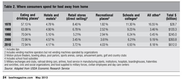 where consumers spend away from home on food
