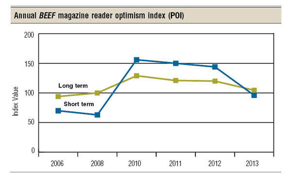 beef reader optimism survey