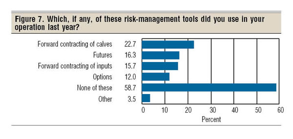 cattle risk management tools
