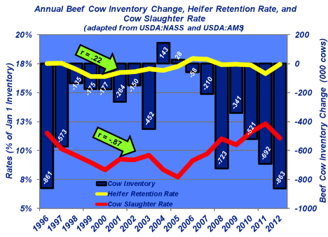 cow inventory change