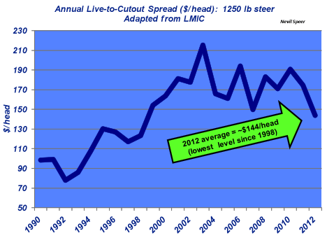 live to cutout spread cattle prices