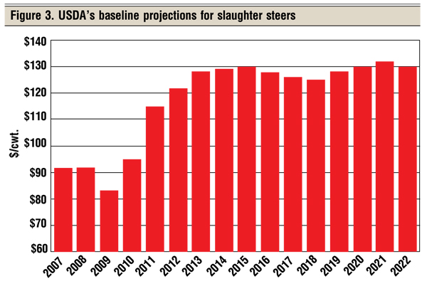 USDA baseline cow projections