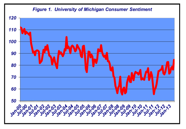 beef industry consumer sentiment