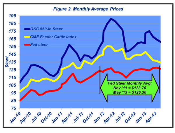 monthly cattle prices