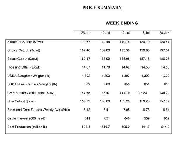 august cattle prices