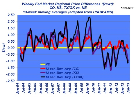 weekly fed market regional cattle prices