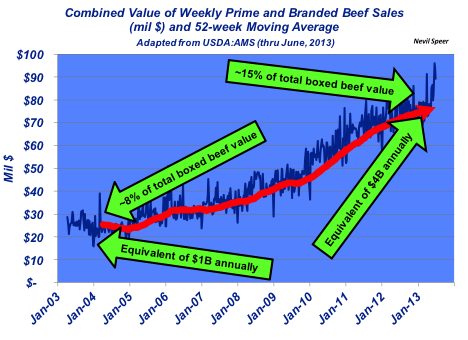high-quality beef value in market place