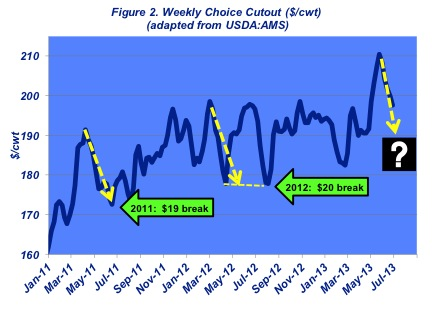 weekly cattle prices