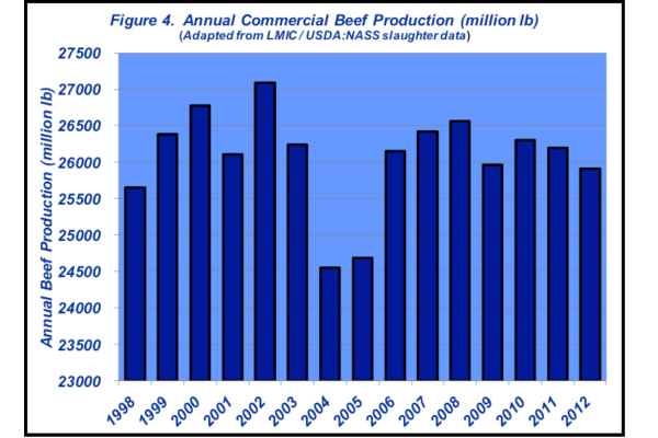 annual commercial beef production