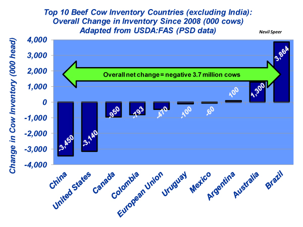 top beef cow inventory countries