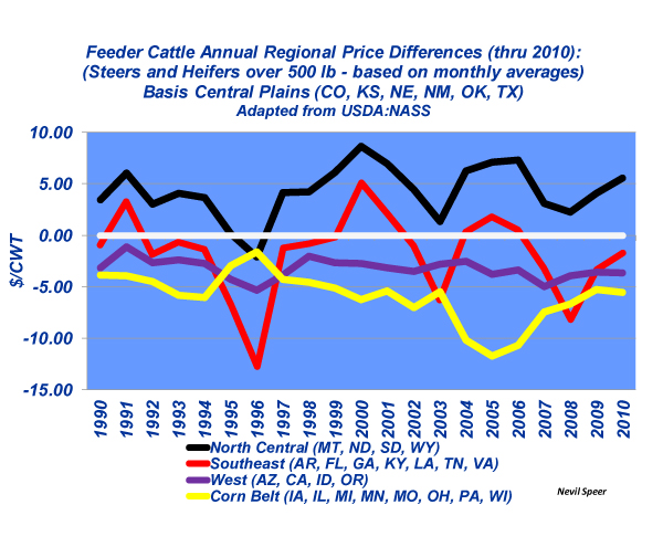 regional feeder cattle price differences