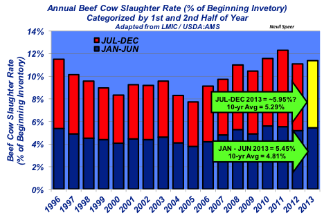 beef cow slaughter rate