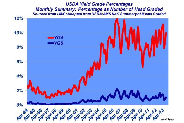 USDA Yield Grade Percentages