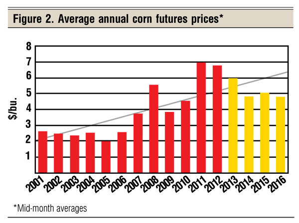average annual corn prices