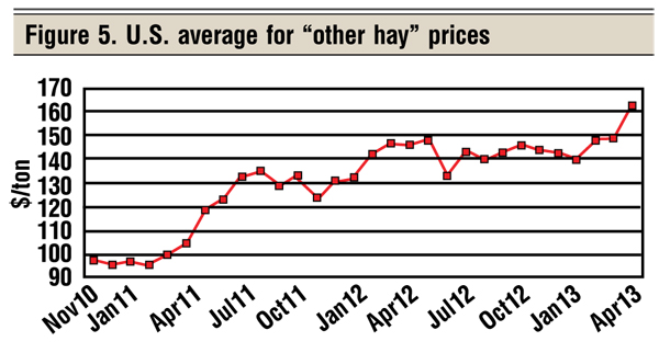 average hay prices for beef cattle