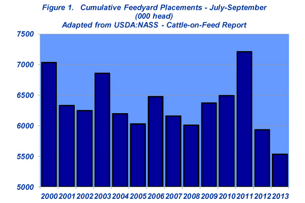cumulative feedlot placements
