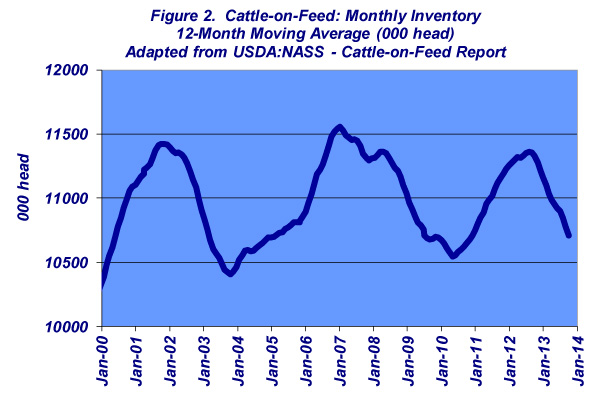 cattle-on-feed monthly placements