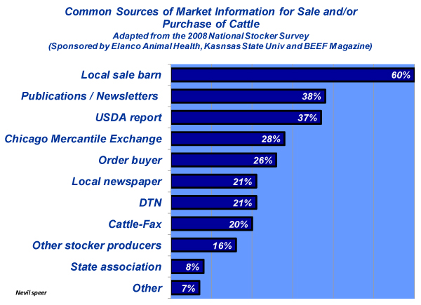 common sources of cattle market data