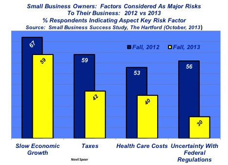small business owners: factors impacting success