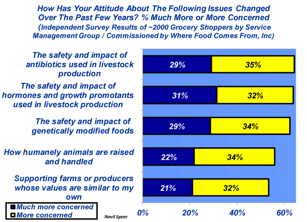 consumer attitude towards beef industry