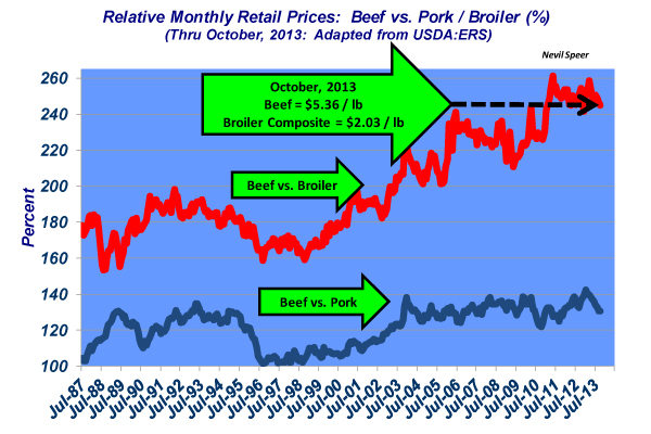 relative monthly retail price for beef and chicken
