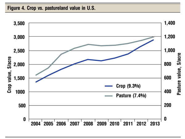 crop vs pastureland value in U.S.