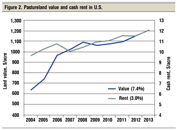 pastureland value and cash rents