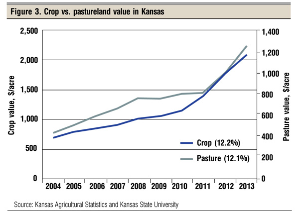 crop vs. pastureland value kansas