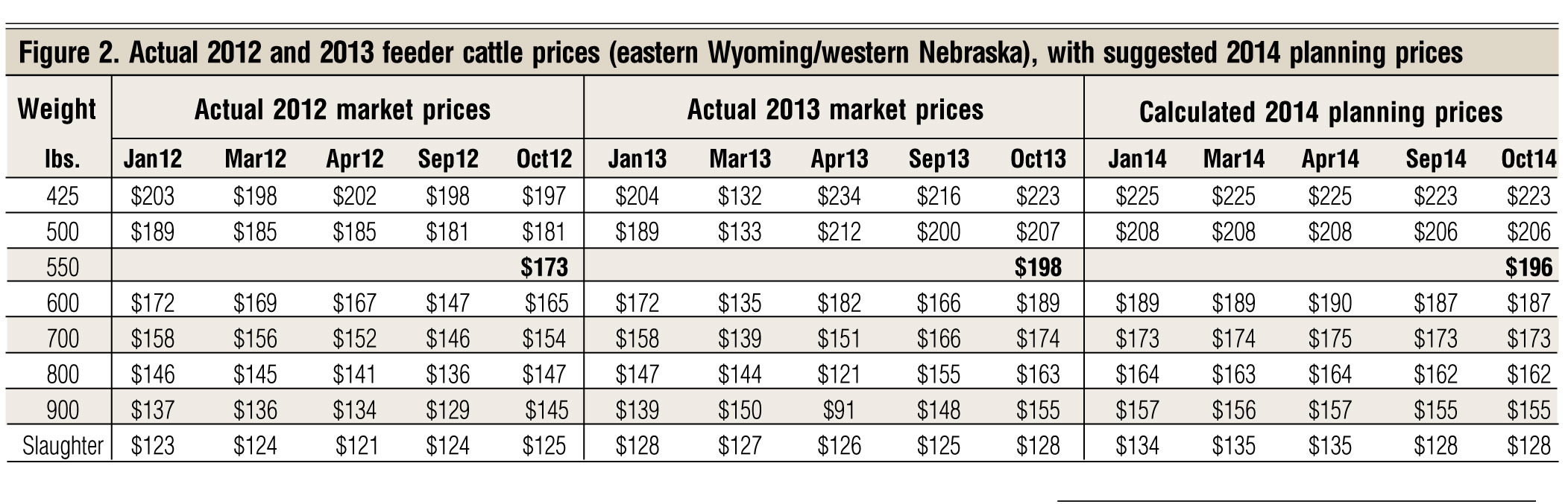 planning prices for selling 2014 calves