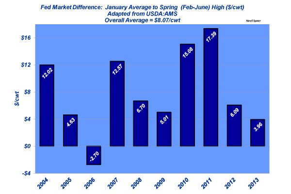 Fed cattle prices - January to spring high