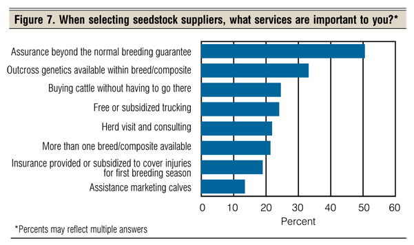Seedstock supplier criteria