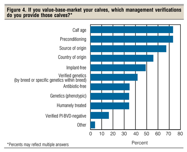 Value-base marketing of calves