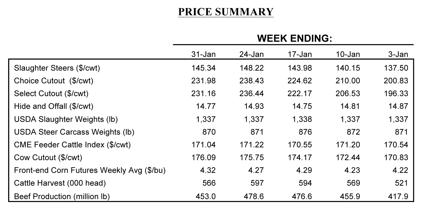 price summary for January beef market