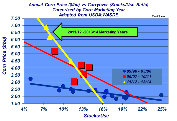 annual corn price versus carryover