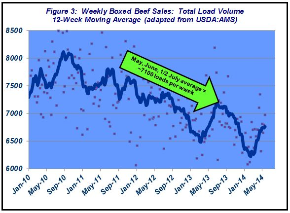Weekly Boxed Beef Sales
