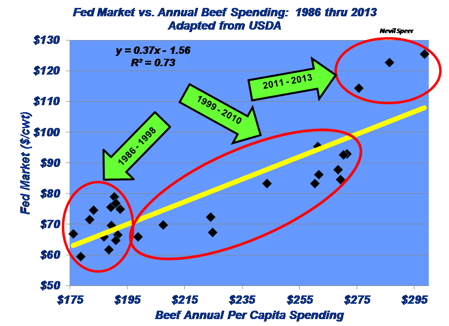 Fed Market vs. Annual Beef Spending (1986-2013)