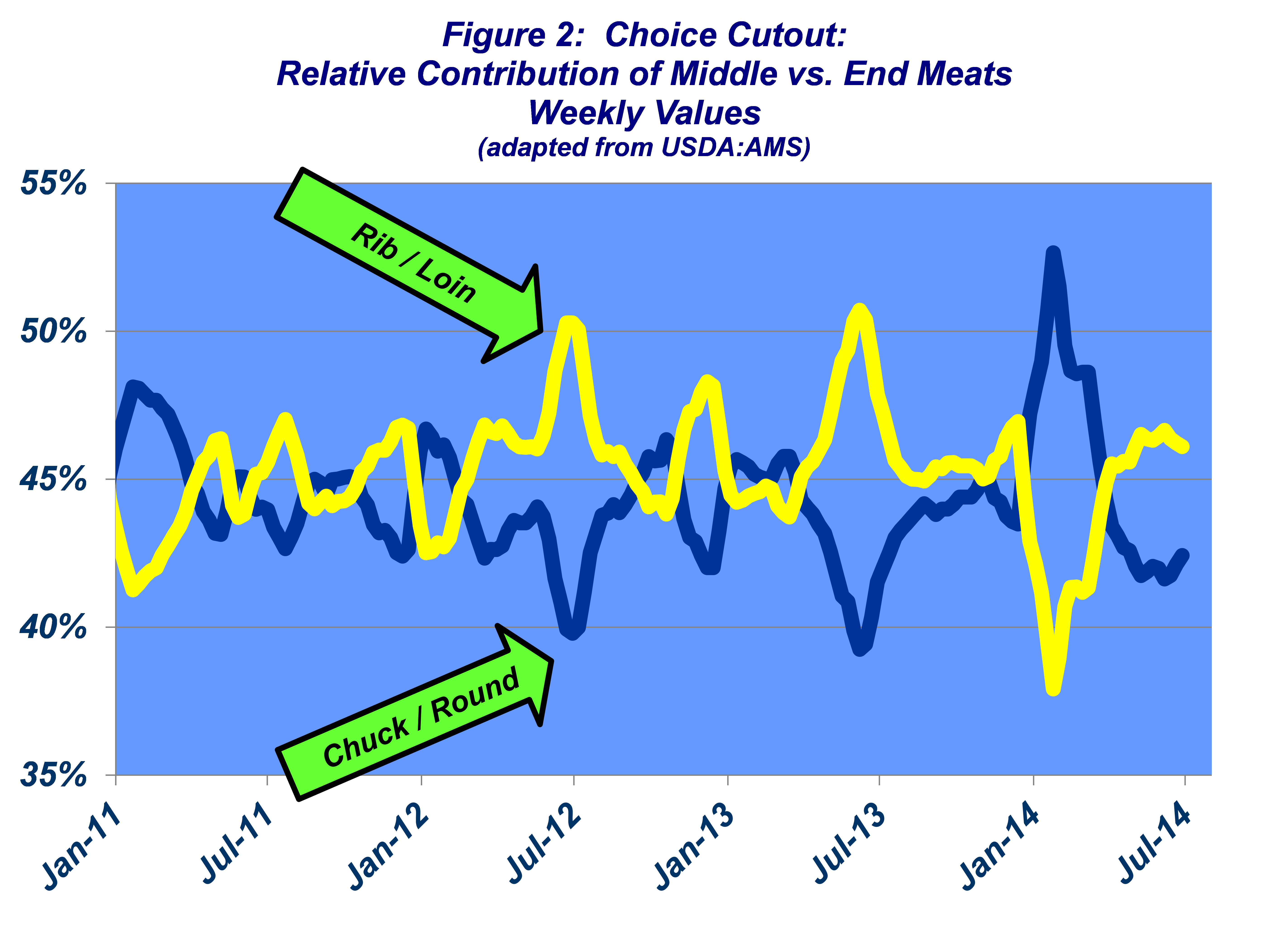 Choice Cutout: Relative Contribution of Middle Vs. End Meats