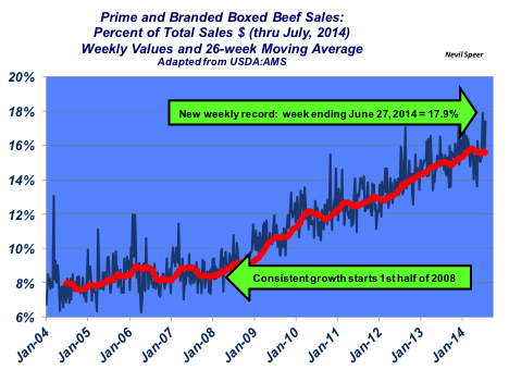 prime and branded boxed beef sales